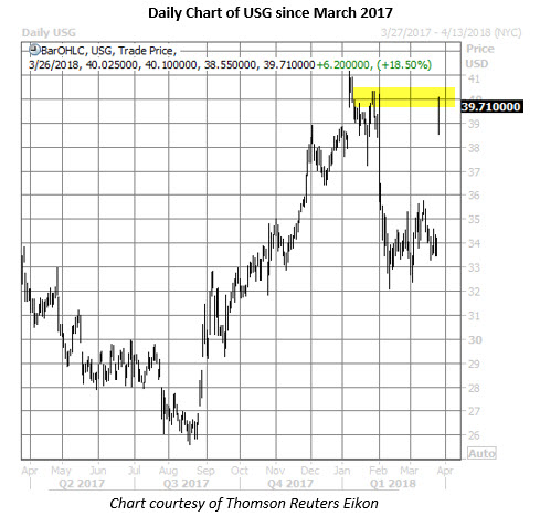 usg stock daily chart march 26