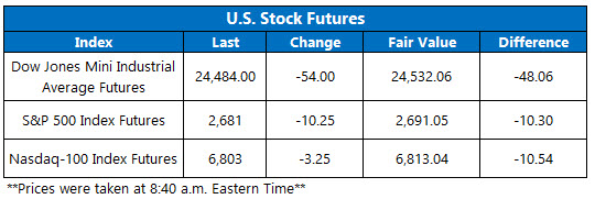 dow futures today