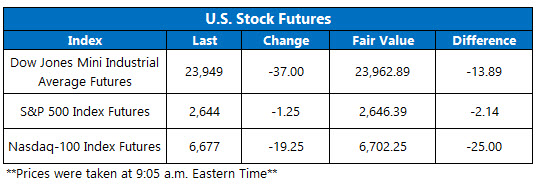 stock futures today march 23