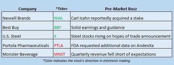 stock market news march 1