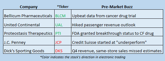 stock market news march 13
