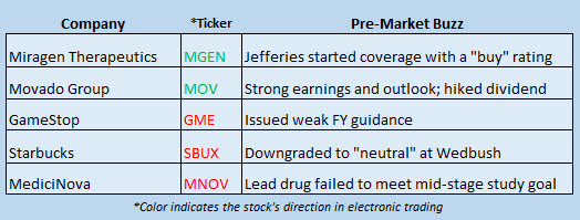 stock market news march 29