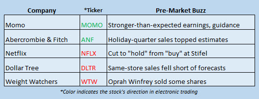 stock market news march 7
