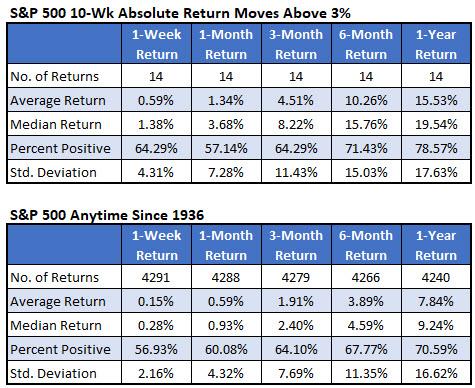 Chart 1 SPX 10 week