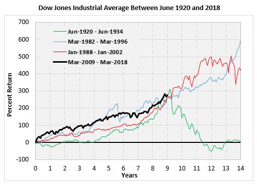 Dow chart 2