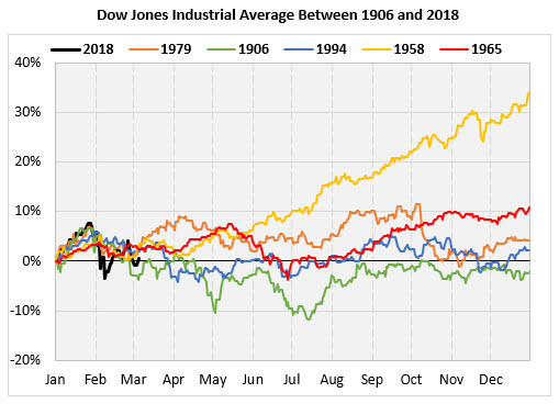 Dow Chart 4