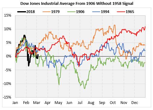 Dow Chart 5