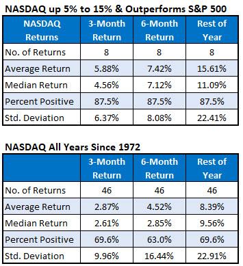 Nasdaq IotW Chart 5