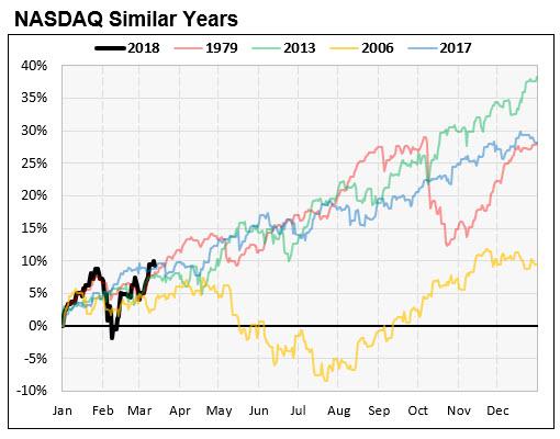 Nasdaq Similar Return Chart 3