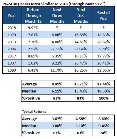 Nasdaq Years Chart 4