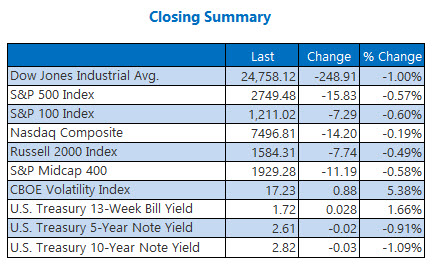 closing index summary march 14
