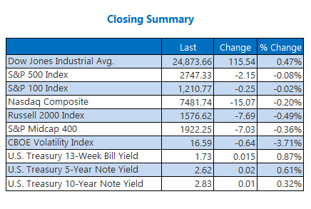 closing index summary march 15