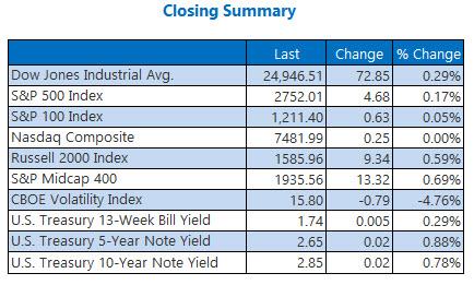 closing index summary march 16