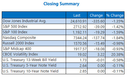 closing index summary march 19