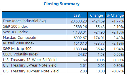 closing index summary march 23