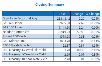 closing index summary march 28
