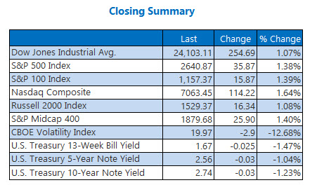 closing index summary march 29