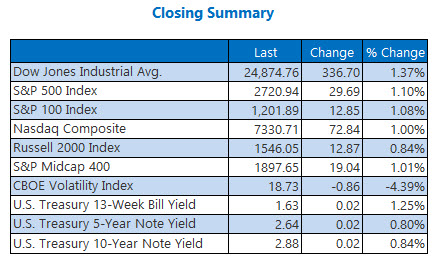 closing index summary march 5