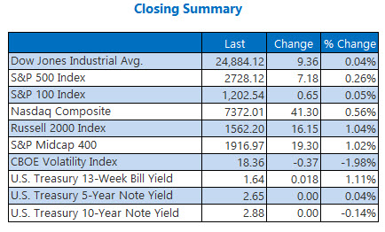 closing index summary march 6