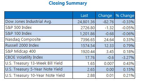 closing index summary march 7