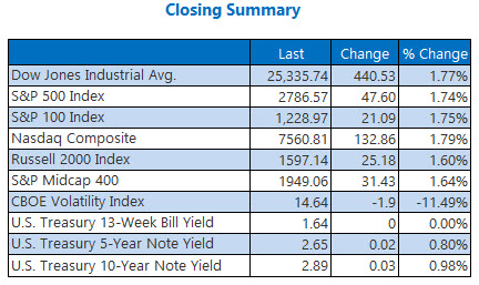 closing index summary march 9