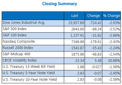Closing Indexes March 22
