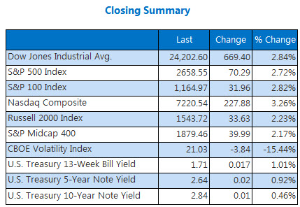 Closing INdexes March 26