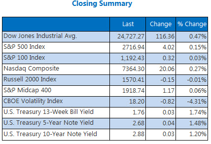 Closing Indexes Summary March 20