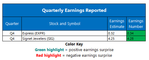 corporate earnings march 14