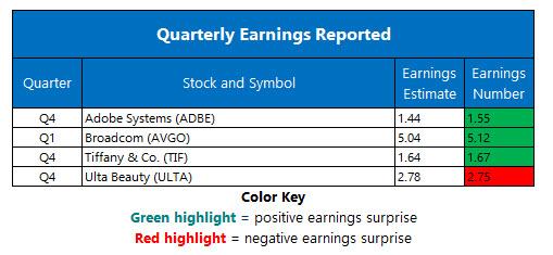 corporate earnings march 16