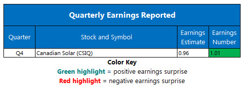 corporate earnings march 19