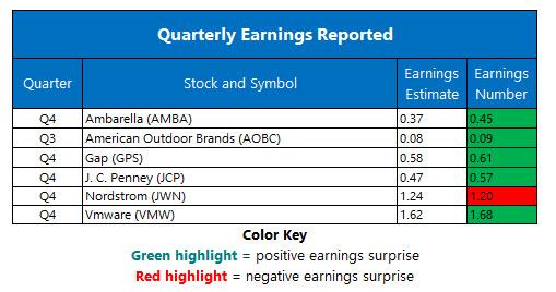 corporate earnings march 2