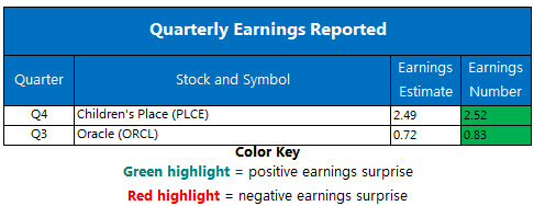 Corporate Earnings March 20