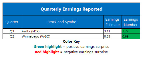 corporate earnings march 21