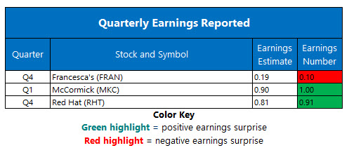 corporate earnings march 27