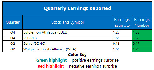 corporate earnings march 28