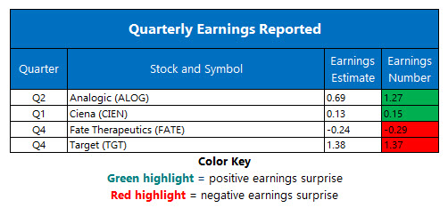 corporate earnings march 6