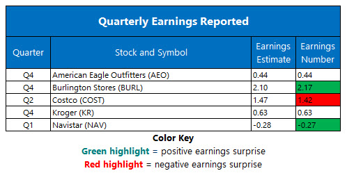 corporate earnings march 8