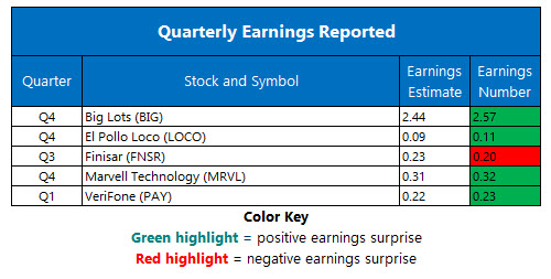 corporate earnings march 9