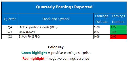 Earnings Chart March 13