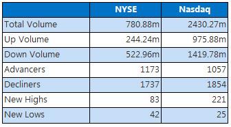 NYSE and Nasdaq March 13