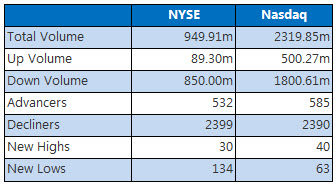 NYSE and Nasdaq March 22