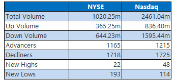 nyse and nasdaq stats march 1