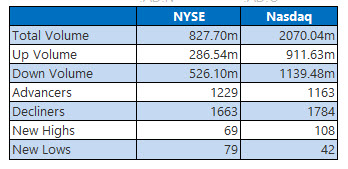 nyse and nasdaq stats march 14