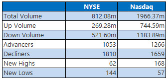 nyse and nasdaq stats march 15