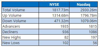 nyse and nasdaq stats march 16