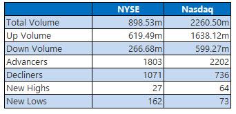 nyse and nasdaq stats march 2