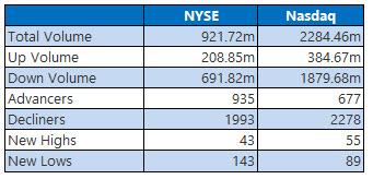 nyse and nasdaq stats march 27