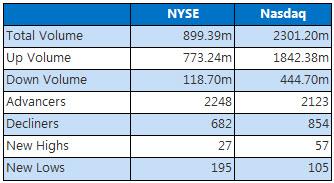 NYSE Nasdaq March 26