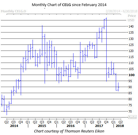 Monthly Chart of CELG Since Feb 17